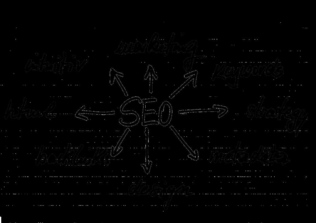 estrategias seo posicionamiento web